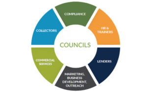 Graphic listing NWCUA Council names: Compliance, HR and Trainers, Lenders, Marketing, Business Development, Outreach, Commercial Services, and collectors.