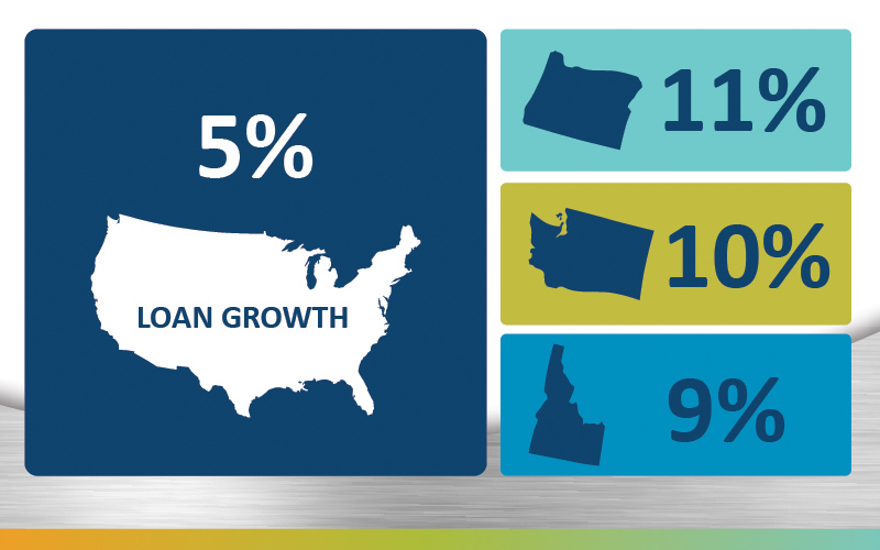Loan Growth Graphic