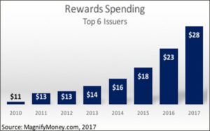 Rewards spending graphic