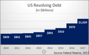 Revolving debt graphic