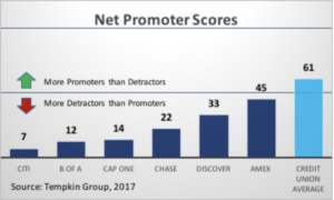 Net promoter scores graphic