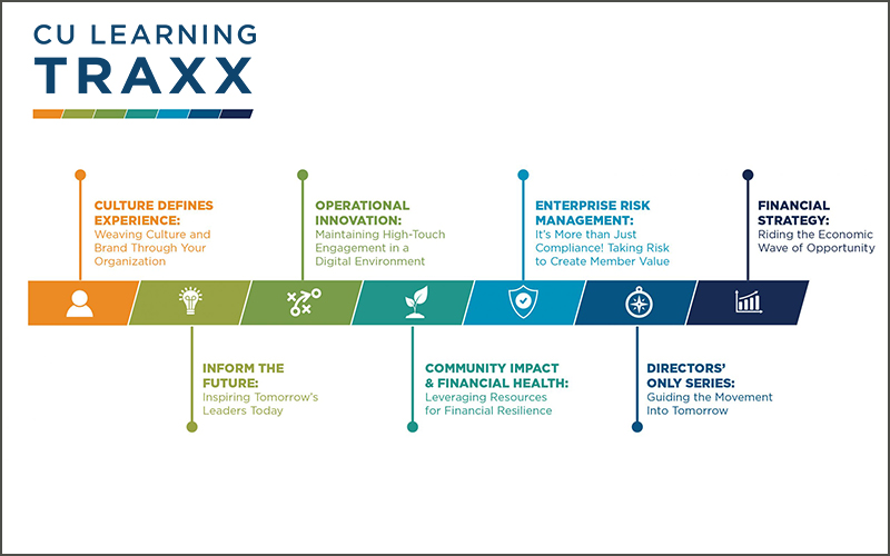 CU Learning TRAXX At a Glance